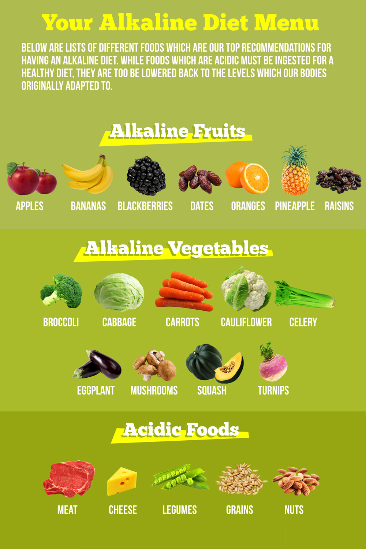 Alkaline Diet.png