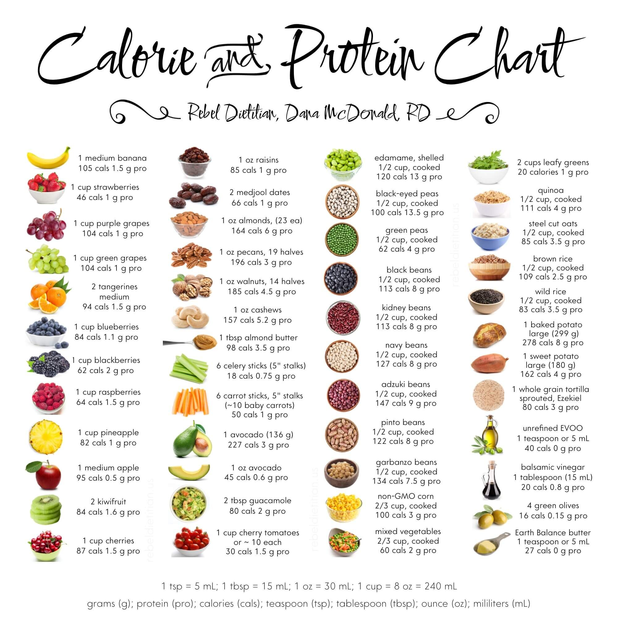 Calories in some Plant Foods