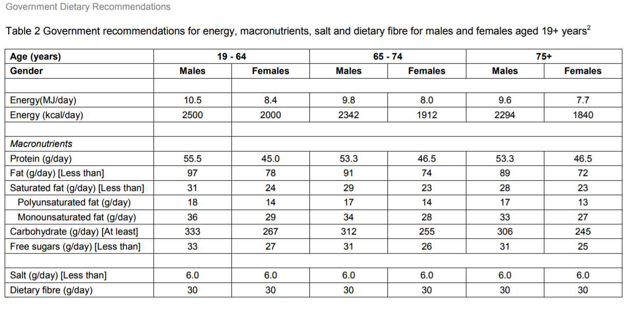 UK Government Dietary Recommendations over 18 years